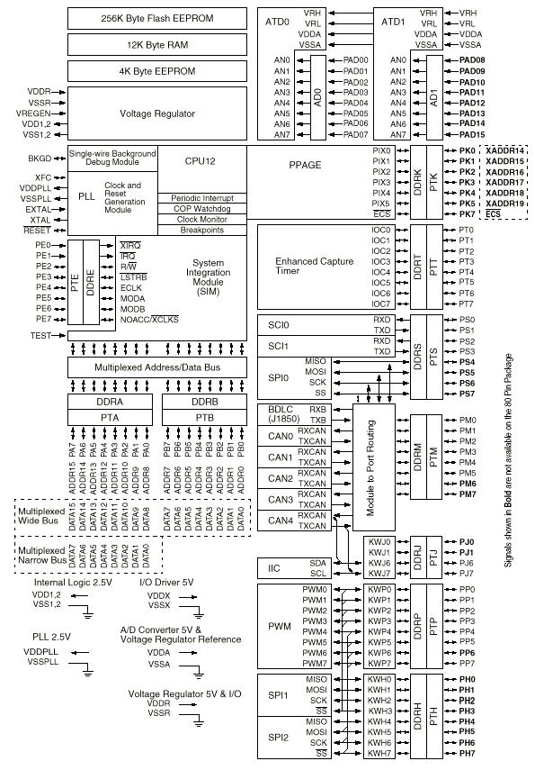 At S Pinout further Esp Software Development Block Diagram X as well Mighty Gecko Block Diagram as well C N Blockdiagram further Usb To Spi. on spi to i c block diagram